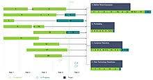 Project Portfolio Management Wikipedia