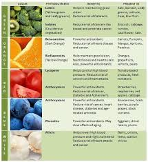 Rainbow Fruits And Vegetables Chart The Benefits Of Eating A Rainbow Of Fruits And Vegetables
