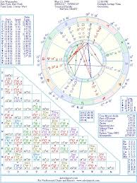 Zoe Wanamaker Natal Birth Chart From The Astrolreport A