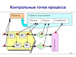 Процессы СМК презентация онлайн Цикл Деминга pdca Контрольные точки процесса