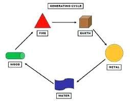feng shui colors direction elememts. Feng Shui Colors The Production Cycle Of 5 Elements Represented By And Shapes Blue Color Meaning Direction Elememts L