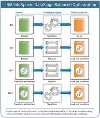 ibm infosphere datastage balanced optimization teradata etl tools