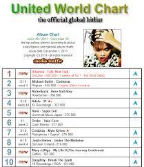 Global Album Chart Rihanna Lands Third 1 Album On An Actual Important Chart