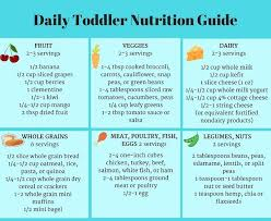 Turkey Size Chart Servings Daily Toddler Nutrition Guide Printable Chart Toddler