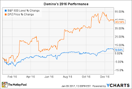 Dominos Rate Chart Why Dominos Pizza Soared 43 In 2016 The Motley Fool