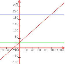 Chart Fahrenheit Vs Celsius Solution The Relationship Between The Fahrenheit F And