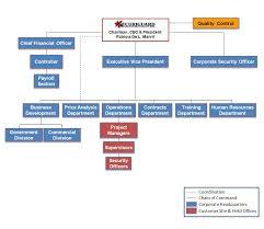 Department Structure Chart Securiguard Organizational Chart Securi Guard