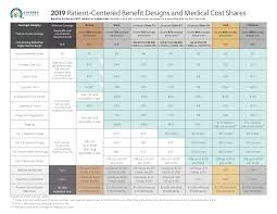 Aetna Medical Plan Comparison Chart What Is An Epo Insurancelan Health Aetna Medical Hsa Gmkenzie
