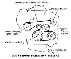 solved diagram for replacing a serpentine belt for a fixya there should have been a picture under your hood but here ya go
