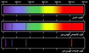 طيف الامتصاص Absorption Spectrum – مصادر الكيمياء