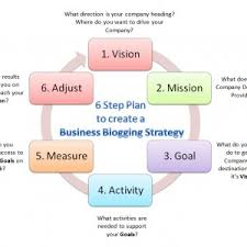 Blog Business Plan Archives Jay Artale