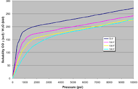 Co2 Pressure And Temperature Chart Online Tools To Evaluate Saline Aquifers For Co2 Sequestration