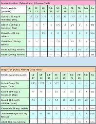 Medication Dosage Chart Stepping Stone Pediatrics