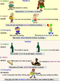Relative pronouns: Who/whose/whom/which/of which-English