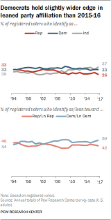 History Of Us Political Parties Chart 1 Trends In Party Affiliation Among Demographic Groups