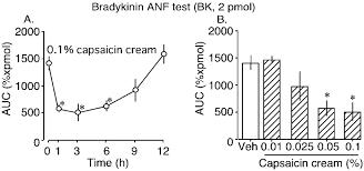 novel expression of vanilloid receptor 1 on capsaicin insensitive figure