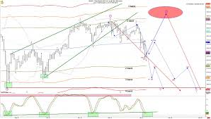 Dow Futures Daily Chart Is The Stock Market Headed For A Crash These Charts Tell