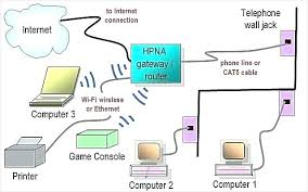 network wiring diagrams ethernet diagram cat5e dish wall jack cable full size of home ethernet wiring diagram rj45 network uk hard wired awesome diagrams 568b t568b