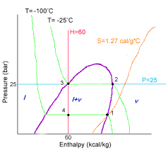 R12 Refrigerant Pressure Enthalpy Chart Pdf Reading Thermodynamic Diagrams