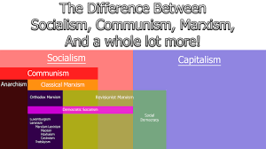 Capitalism Socialism Communism Chart The Difference Between Socialism Communism And Marxism Explained By A Marxist
