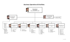 Sla Organisation Chart Managed Service Managed Service Organizational Structure