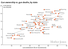 Guns And States Ai Alignment Forum