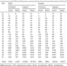 Placenta Growth Chart Standard Curves Of Placental Weight And Fetal Placental