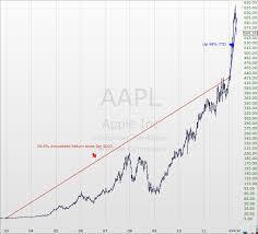 Avondale Asset Management: April 2012