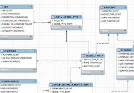 Relational Data Modelling Database Design Tutorial