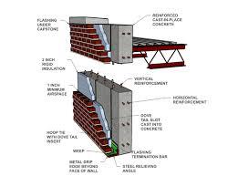 cavity wall brick veneer reinforced