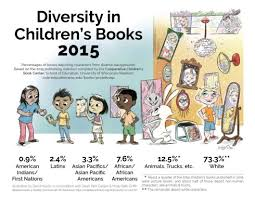 diversity in kid lit