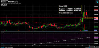 Wtc Cryptocurrency Chart Binance Wtc Btc Chart Published On Coinigy Com On February