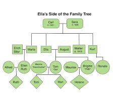 photo family tree template extended family tree template