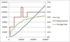 Current Tax Rate Chart Plumbum Uk Income Tax Chart