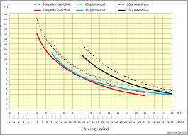 Slingshot Rpm Wind Range Chart Wind Ranges Related To Kite Sizes Please Share You