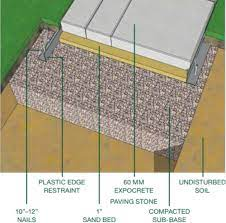 why to choose paver base stones for