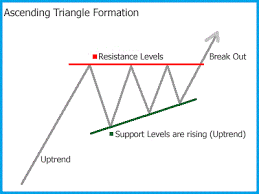 How To Trade Triangle Chart Patterns Ascending Triangle Chart Pattern Forex Trading Strategy