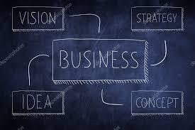 Conceptual Flow Chart Conceptual Business Flow Chart Chalkboard Stock Photo