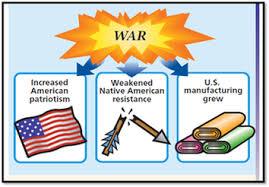 War Of 1812 Chart War Of 1812 8th Grade Social Studies