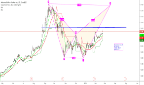 Amd Stock Price And Chart Tradingview India