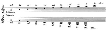 Resultado de imagen para las notas en el pentagrama