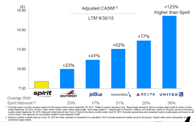 Valuewalk Blog Spirit Airlines Is Poised To Be The Next