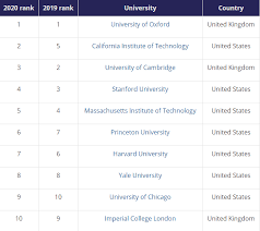 These Are The Best Universities In The World World Ebr