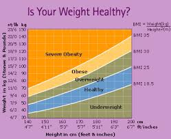 Female Weight Range Chart The Female Fat Trap Health Wellbeing