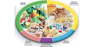 Diabetes Diet Type 1 And Type 2 Diabetes Diet Plan Dr