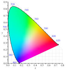 It shows how paint colors/hues are mixed from 3 primary colors: Spectral Color Wikipedia