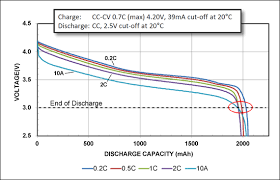 Parasitic Draw Chart Calculating The Battery Runtime Battery University