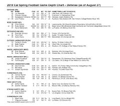 Cal Football Bears Release First Fall Depth Chart