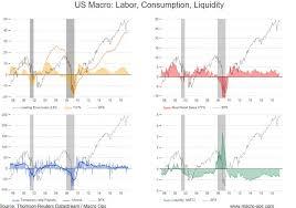 Macro Chart A Monday Dozen Chart Pack Macro Ops