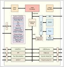 Using Arm Processor Based Flash Mcus As A Platform For Custom